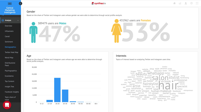 synthesio-demographics - reputazione online