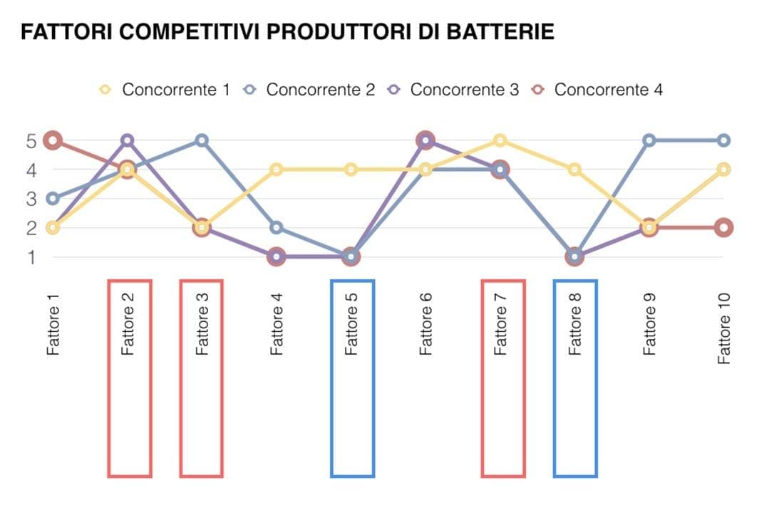 oceano blu, fattori competitivi - analisi della concorrenza, marketing intelligence
