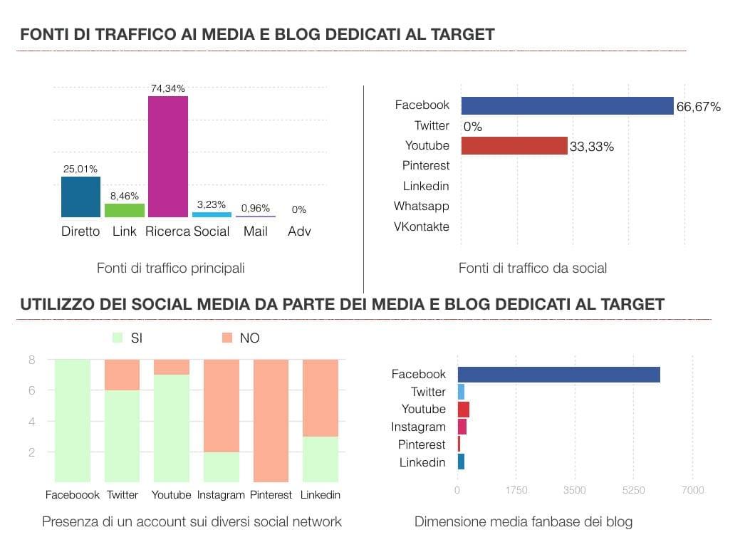 target e traffico vernici ricerche di mercato