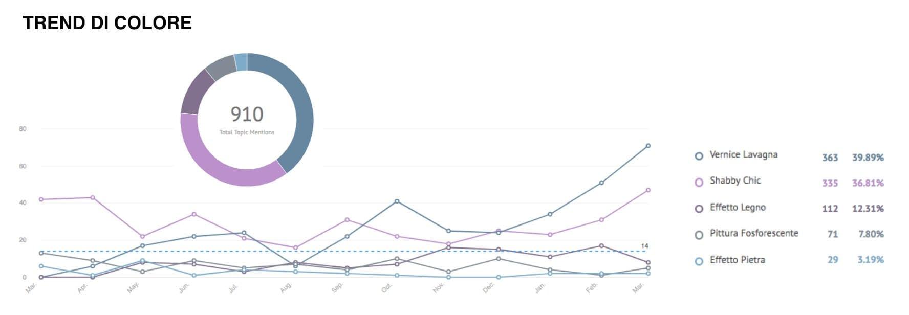 trend vernici - ricerche di mercato