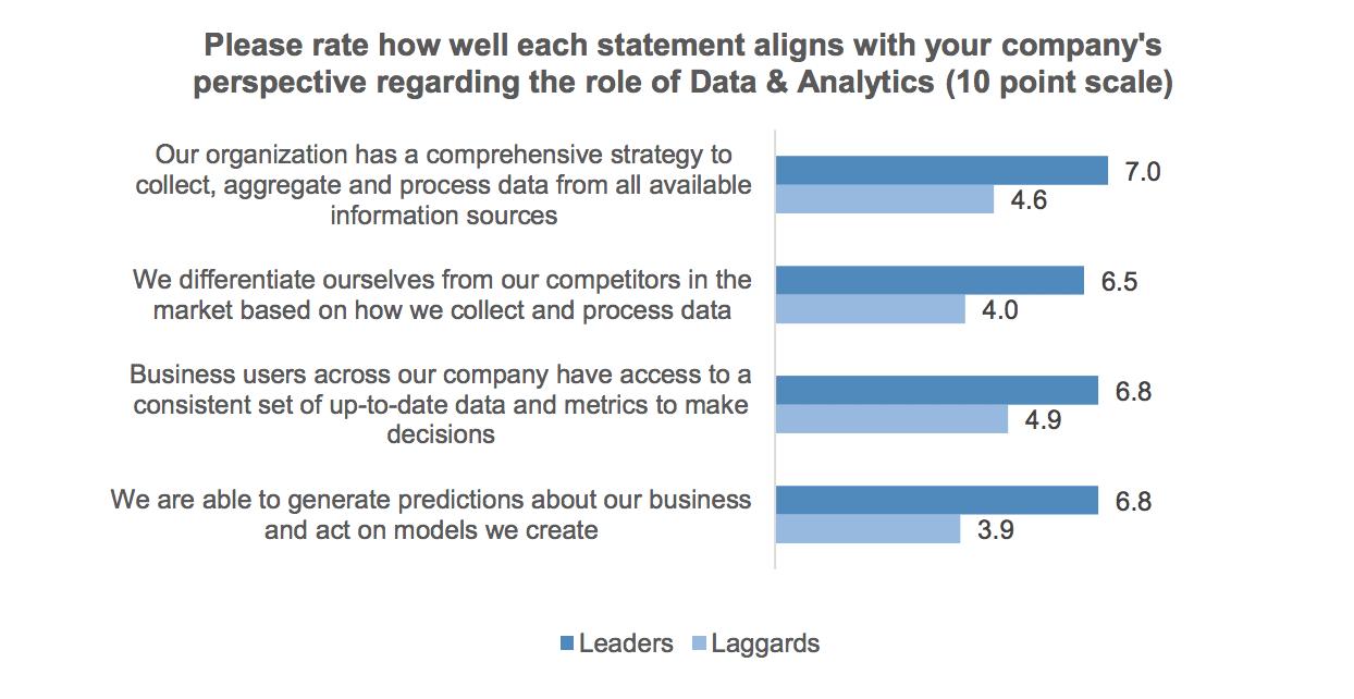 business data performance