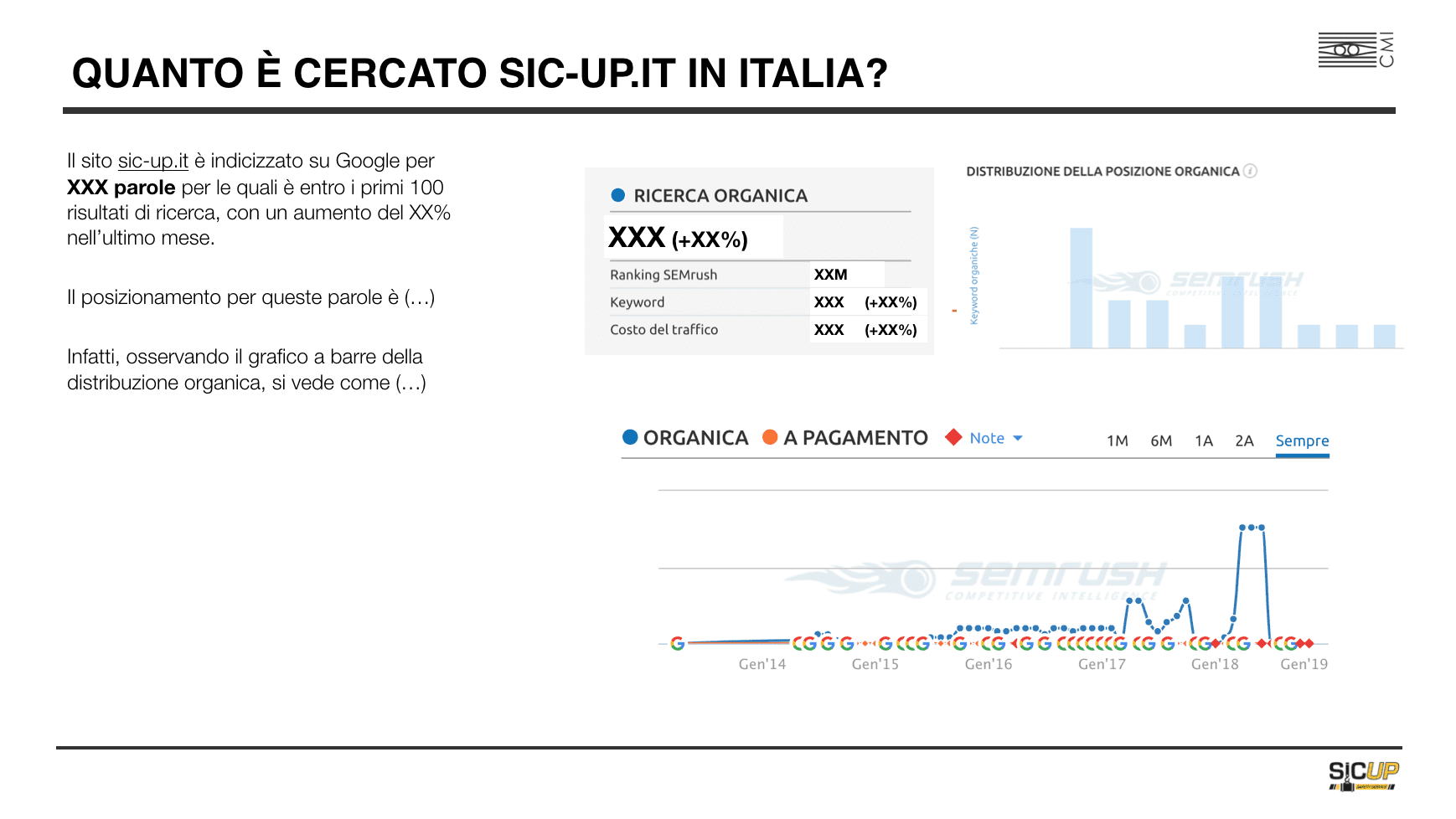esempio di ricerche su Sic-Up in Italia - indagine di mercato preliminare