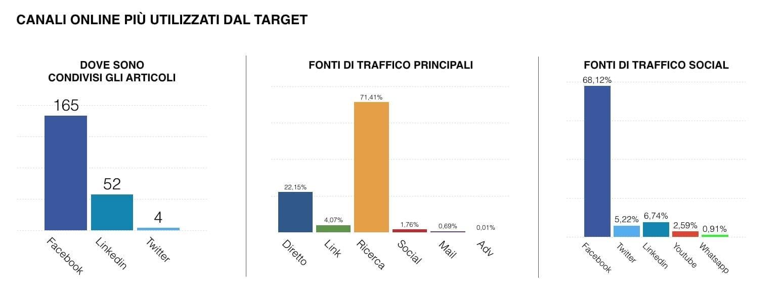 fonti di traffico - ricerche di mercato